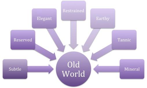 Image result for old world vs new world wine