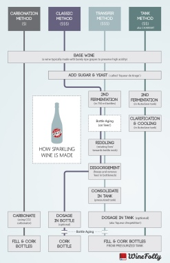 different-sparkling-wine-methods